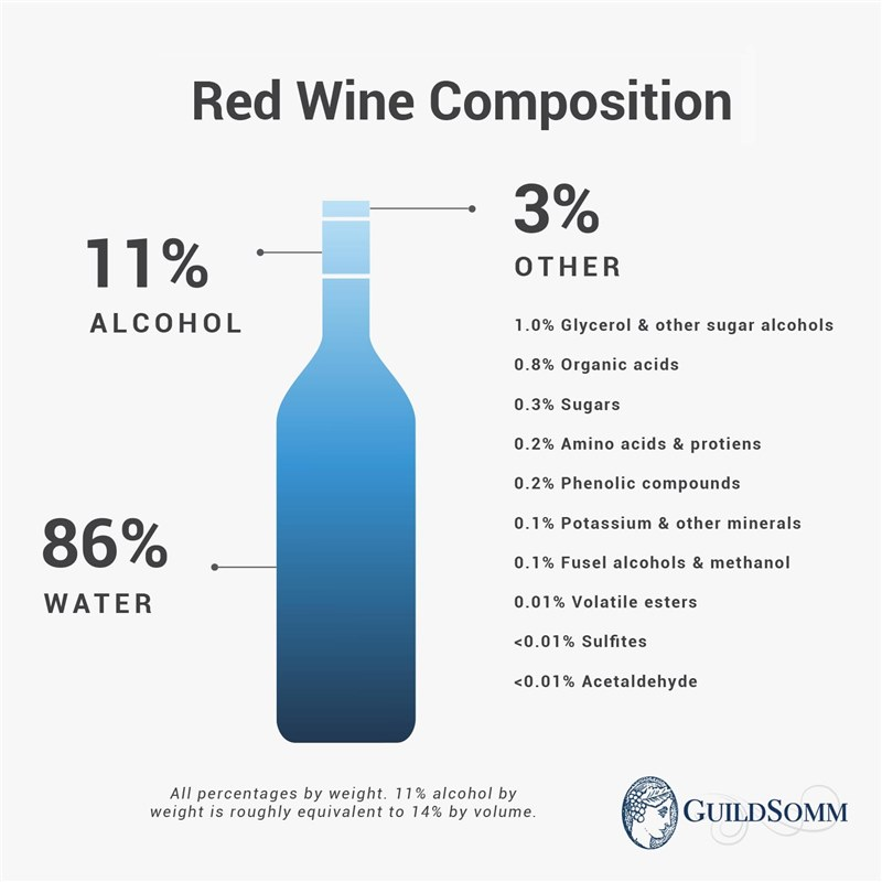 White wine includes a smaller proportion of phenolic compounds, including pigments and tannin.